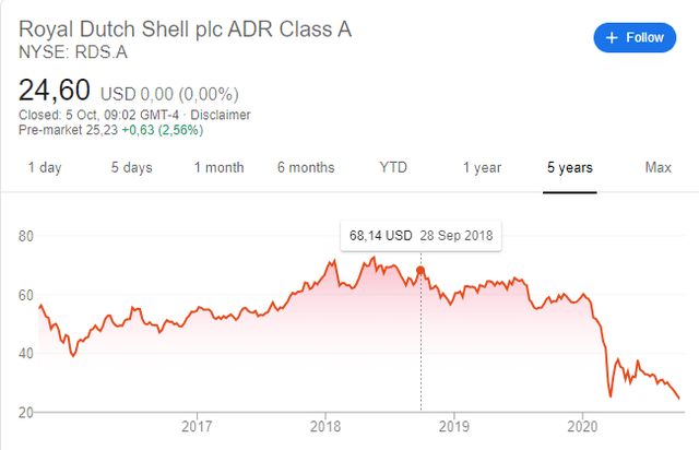 RDS stock price in 2018