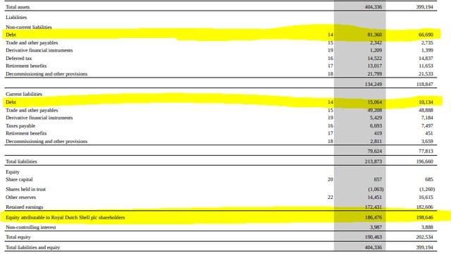 RDS balance sheet – Source: RDS 2019 20-F