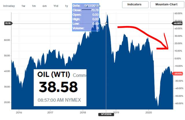Oil price chart – Source: BI