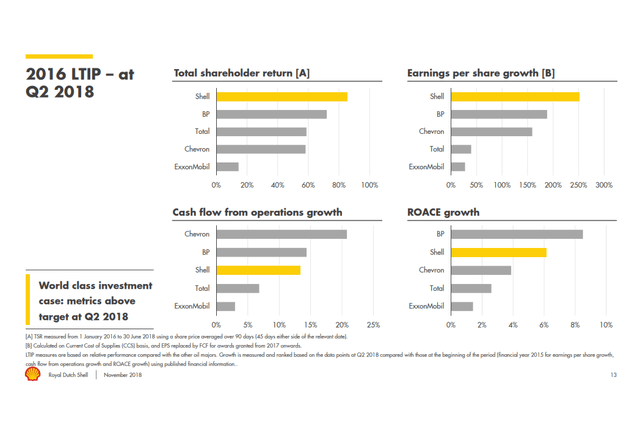 RDS stock analysis – long term incentive plan metrics – Source: Shell Remuneration presentation 2018