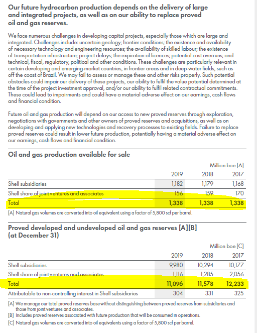 RDS stock analysis – forward production - Source: 2019 Annual Report Royal Dutch Shell