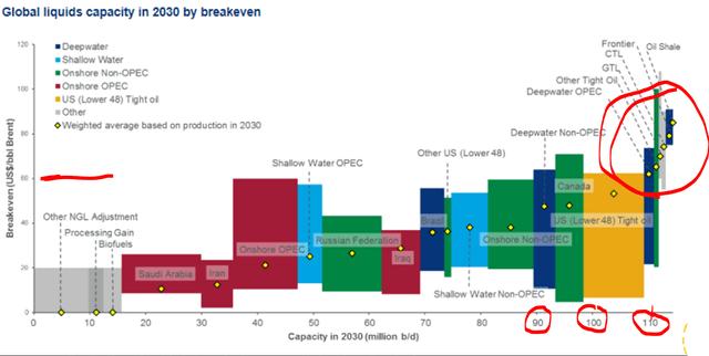 Oil capacity breakeven in 2030 – Source: WoodMac
