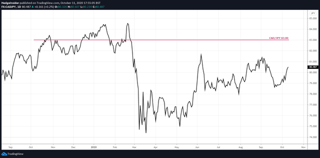 CAD/JPY Price Action in 2020