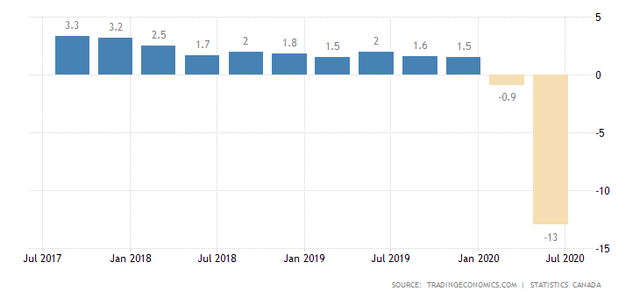 Canadian GDP Change, Q2 2020