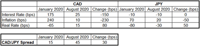 CAD/JPY Real Interest Rate Spread in 2020