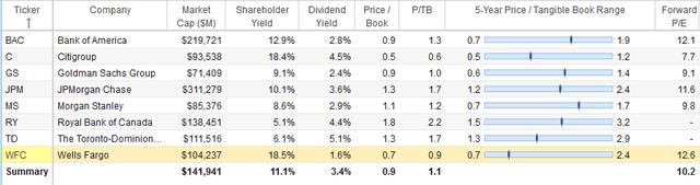 WFC versus peers; big banks valuation