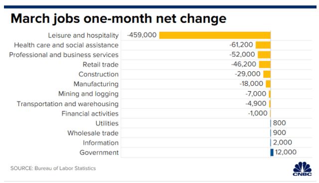 CNBC job losses