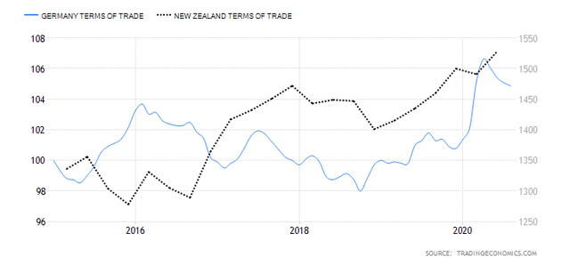 EUR/NZD Terms of Trade Differentials
