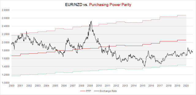 EUR/NZD vs. PPP-Implied Fair Value in 2020