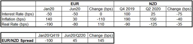 EUR/NZD Real Yield Change in 2020