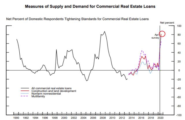 Federal Reserve Tightening Lending Standards