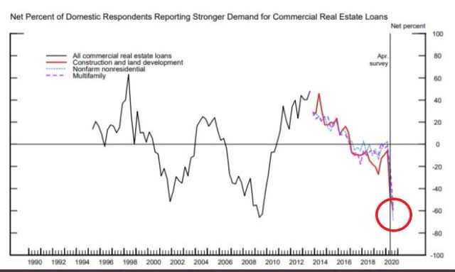 Commercial Real Estate Demand