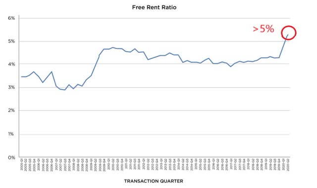 Free Rent as % of Lease