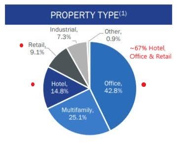 GPMT Loan Portfolio as of June 30 2020