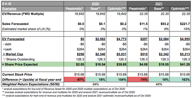 Valuation for Aurinia Pharmaceuticals with how much is AUPH worth in 2020 analyst expectations post Voclosporin launch in 2021