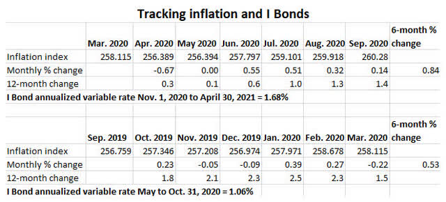 I Bonds and inflation