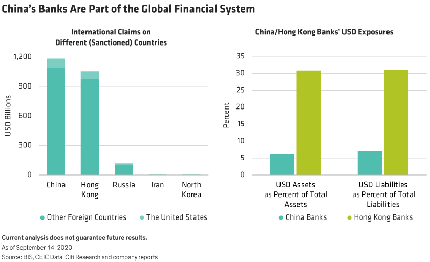International claims on sanctioned countries compared with Chinese and Hong Kong banks