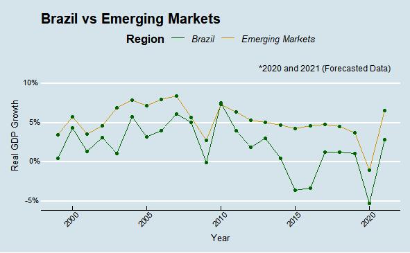 PIB dos mercados emergentes do Brasil