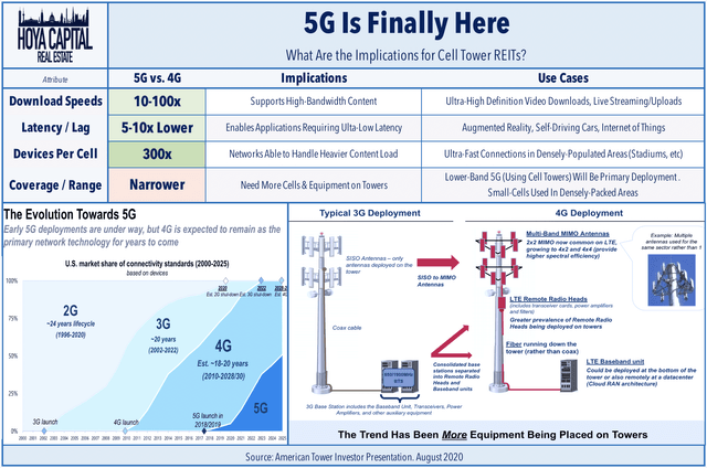 5G cell towers