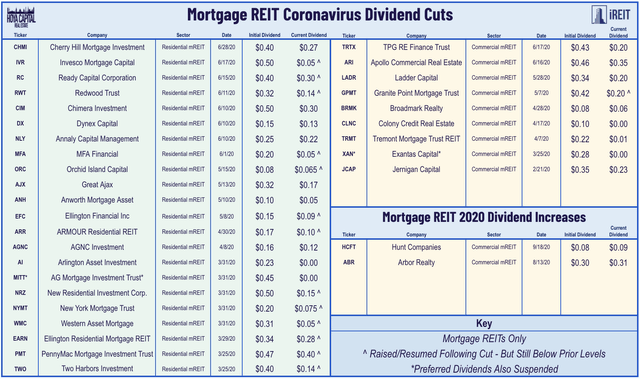 mortgage REIT dividends