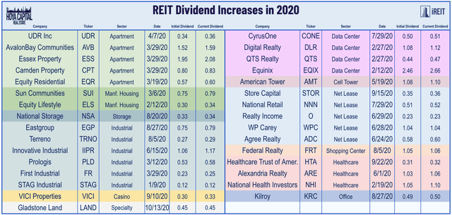 REIT dividend increases