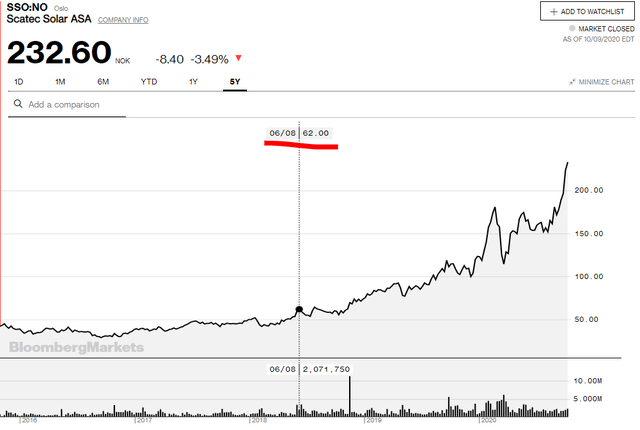 Scatec Solar stock price – Source: Scatec Quote