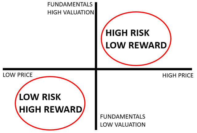 High risk = low reward / low risk = high reward