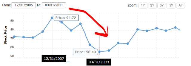 BRK.B stock price from 2007 to 2009 – 40% decline