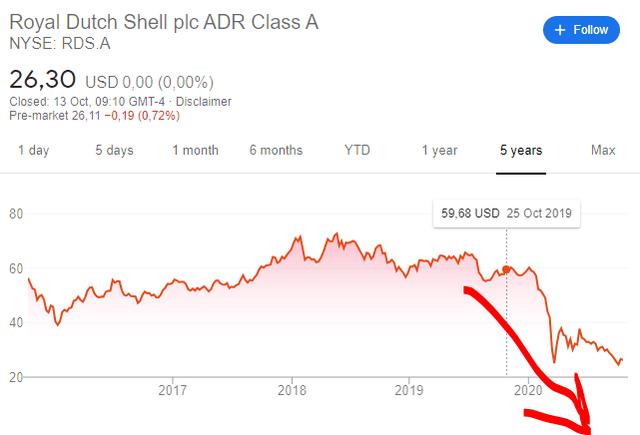 RDS stock price