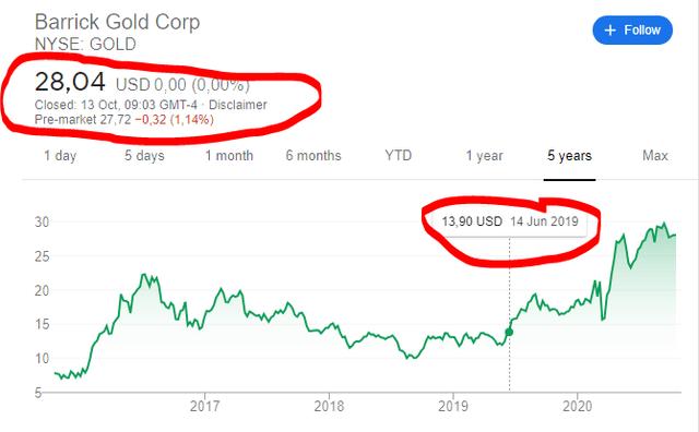 Barrick stock price
