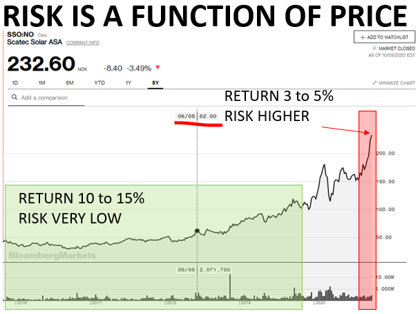 risk and reward as a reason to sell a stock