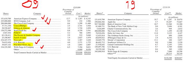 Berkshire's 2009 vs 2019 portfolio – 50% of positions are gone