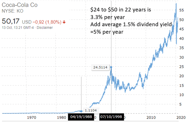 Coca cola stock chart – nowhere since 1998