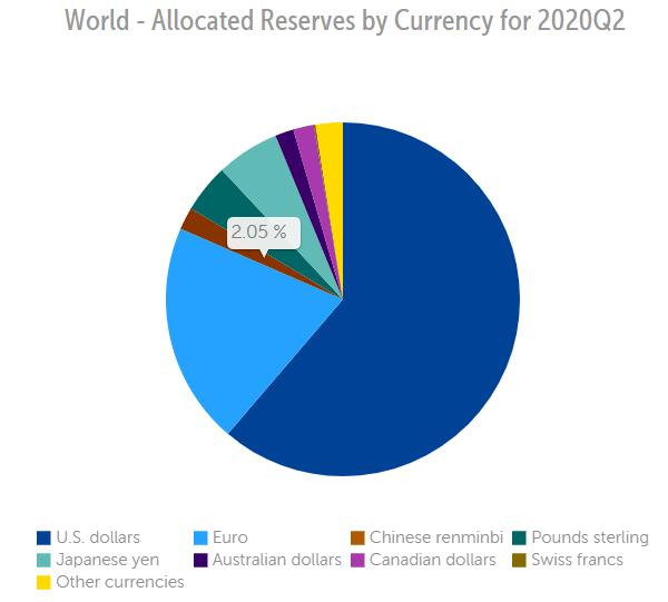 IMF FX Reserve Data