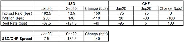 USD/CHF Real Implied Yield Change