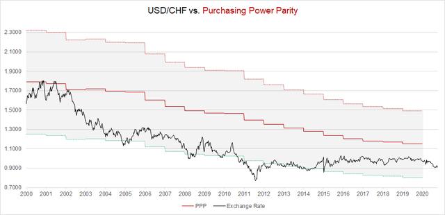USD/CHF PPP Fair Value Model