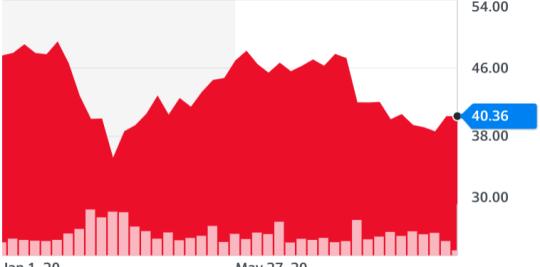Cisco stock price