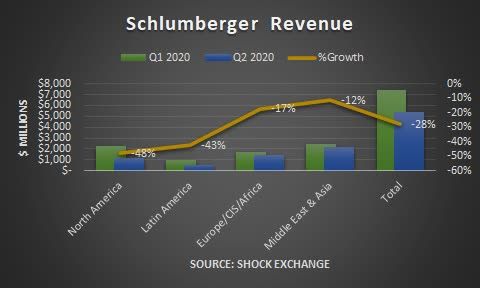 Schlumberger Q2 2020 revenue. Source: Shock Exchange