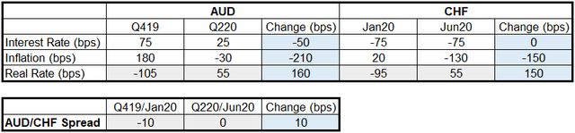 AUD/CHF Real Yield Change