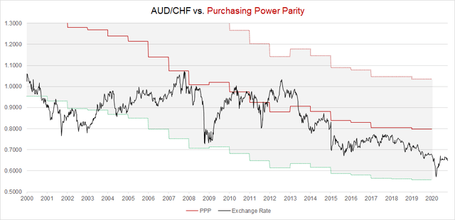 AUD/CHF PPP Model in 2020
