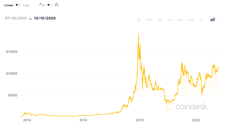 5000 bitcoin į usd