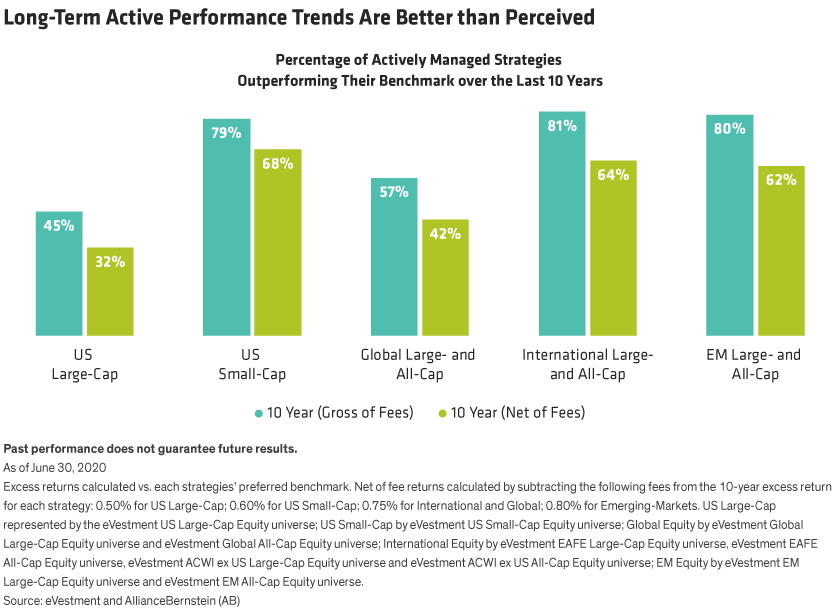 Percentage of actively managed strategies outperforming their benchmarks over the last 10 years, for different equity categories.