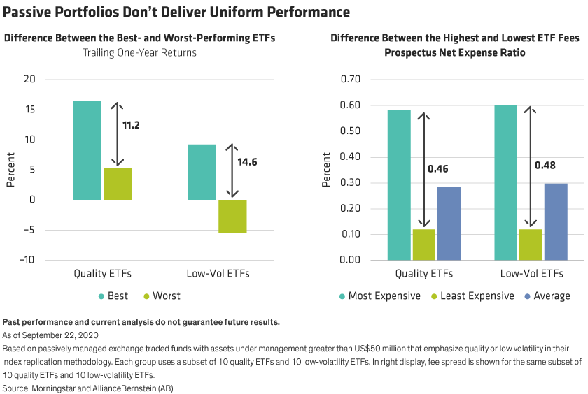 Performance and fee differentials are shown for a range of quality and low-volatility passive portfolios.