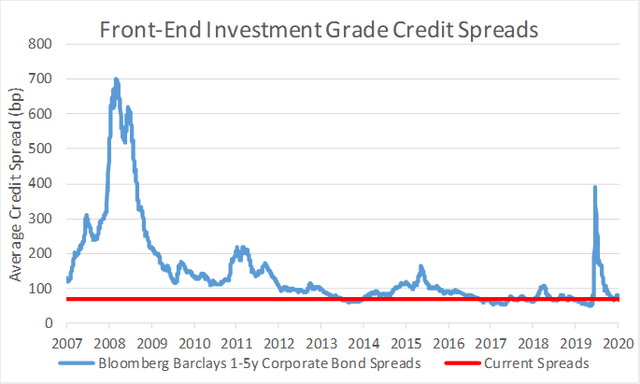 History of corporate credit spreads for short-dated corporates