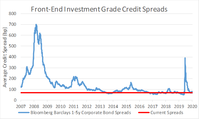 The Fed Is Shaping Credit Markets In Unique Ways (NASDAQ:IGSB)