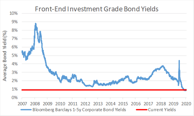Corporate bond yields for 1-5y maturities