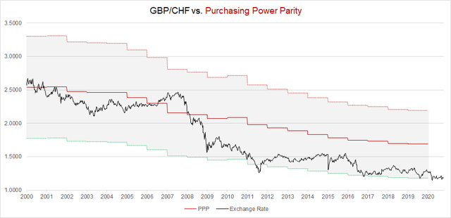 GBP/CHF Purchasing Power Parity in 2020