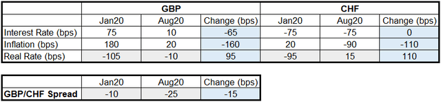 GBP/CHF Real Yield Change