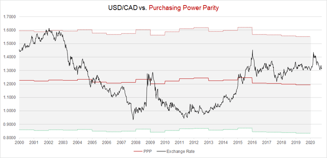 USD/CAD Purchasing Power Parity Model in 2020
