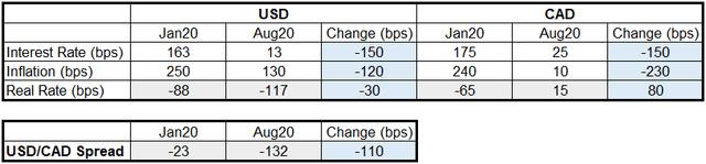 USD/CAD Real Spread Change